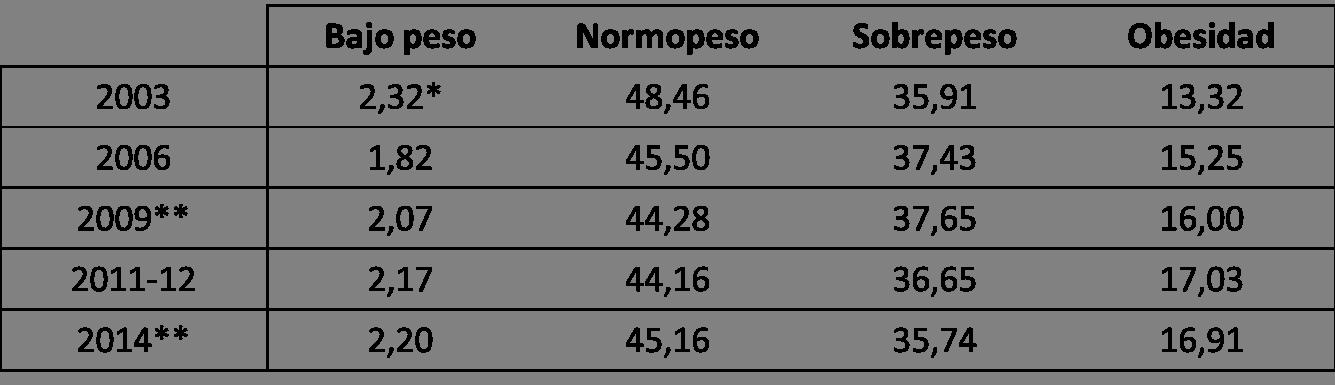 Sobrepeso y obesidad INE 2014
