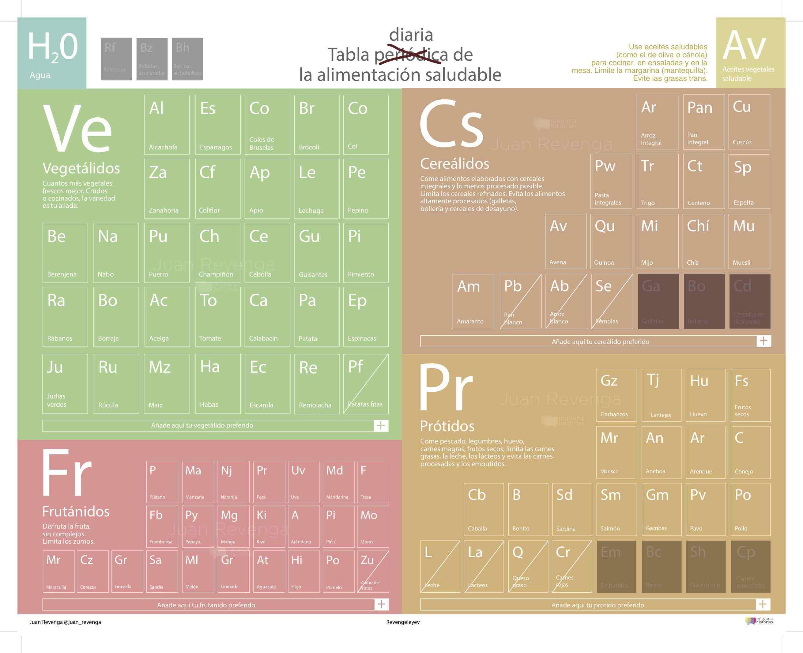 Tabla peridica de los elementos vs tabla diaria de los alimentos tabla peridica de los elementos vs tabla diaria de los alimentos urtaz Image collections
