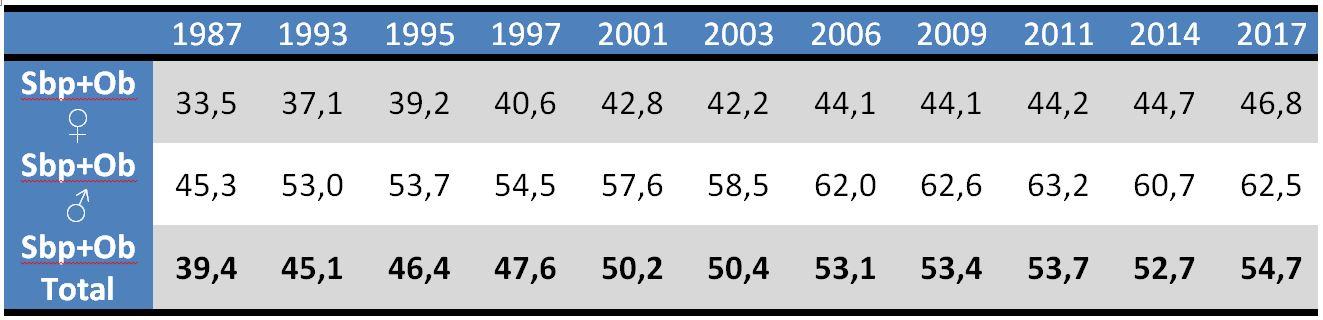 Porcentaje de población española adulta (18 años o más) en situación de sobrepeso u obesidad; por géneros y en total