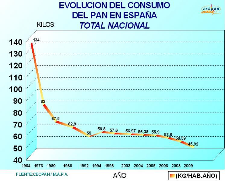 Evolucion consumo de pan 1964_2009