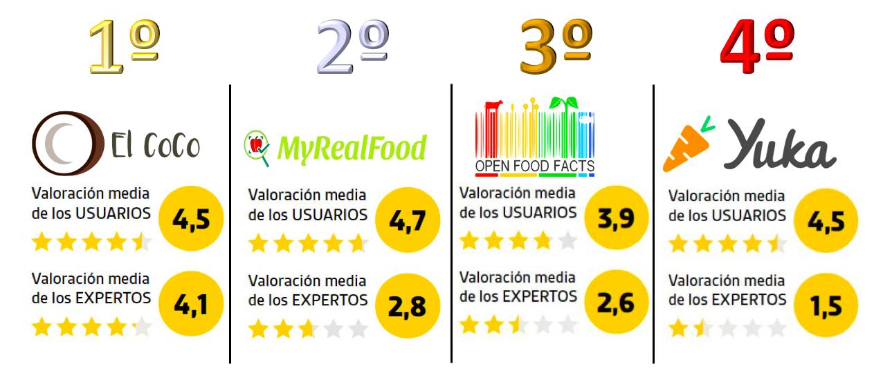 La aplicación gratuita #ElCoCo la mejor valorada por expertos en nutrición